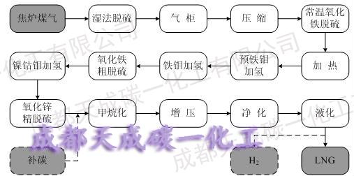 化工过程设计的步骤